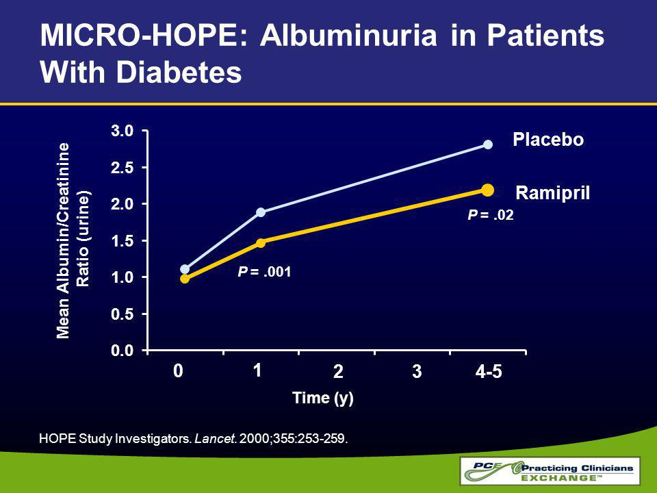 MICRO-HOPE: Albuminuria in Patients With Diabetes 0.0 0.5 1.0 1.5 2.0 2.5 3.0 HOPE Study Investigators.