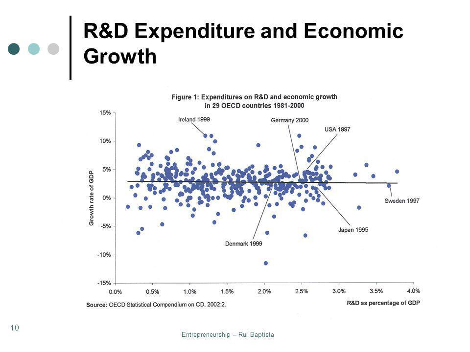 Entrepreneurship – Rui Baptista 10 R&D Expenditure and Economic Growth