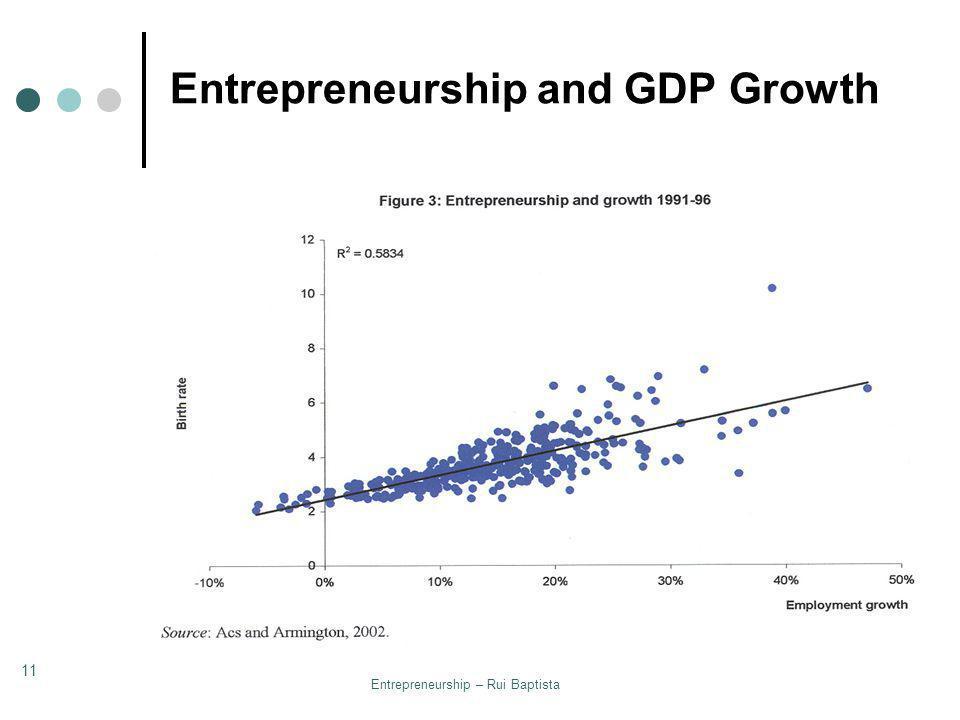 Entrepreneurship – Rui Baptista 11 Entrepreneurship and GDP Growth