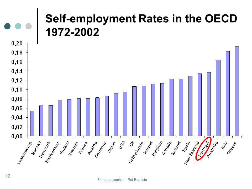 Entrepreneurship – Rui Baptista 12 Self-employment Rates in the OECD 1972-2002