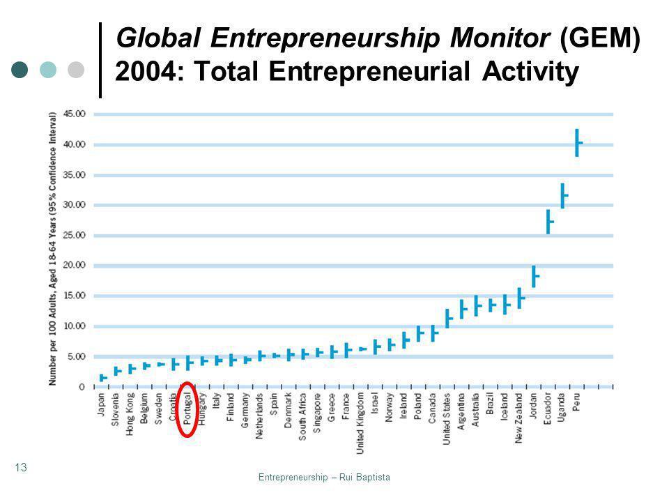 Entrepreneurship – Rui Baptista 13 Global Entrepreneurship Monitor (GEM) 2004: Total Entrepreneurial Activity
