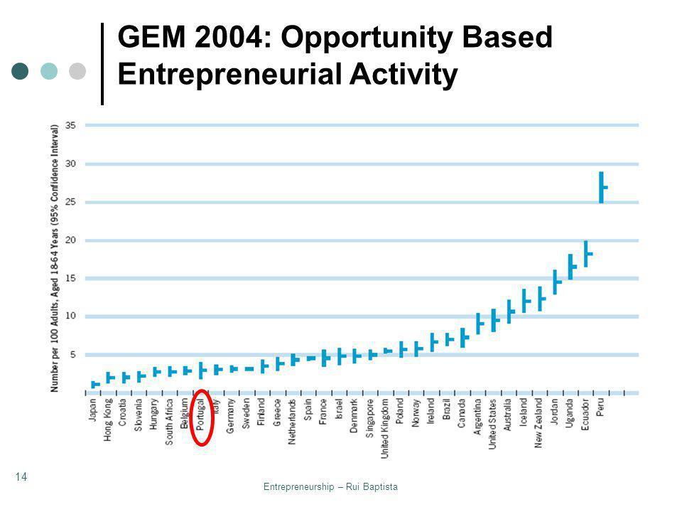 Entrepreneurship – Rui Baptista 14 GEM 2004: Opportunity Based Entrepreneurial Activity