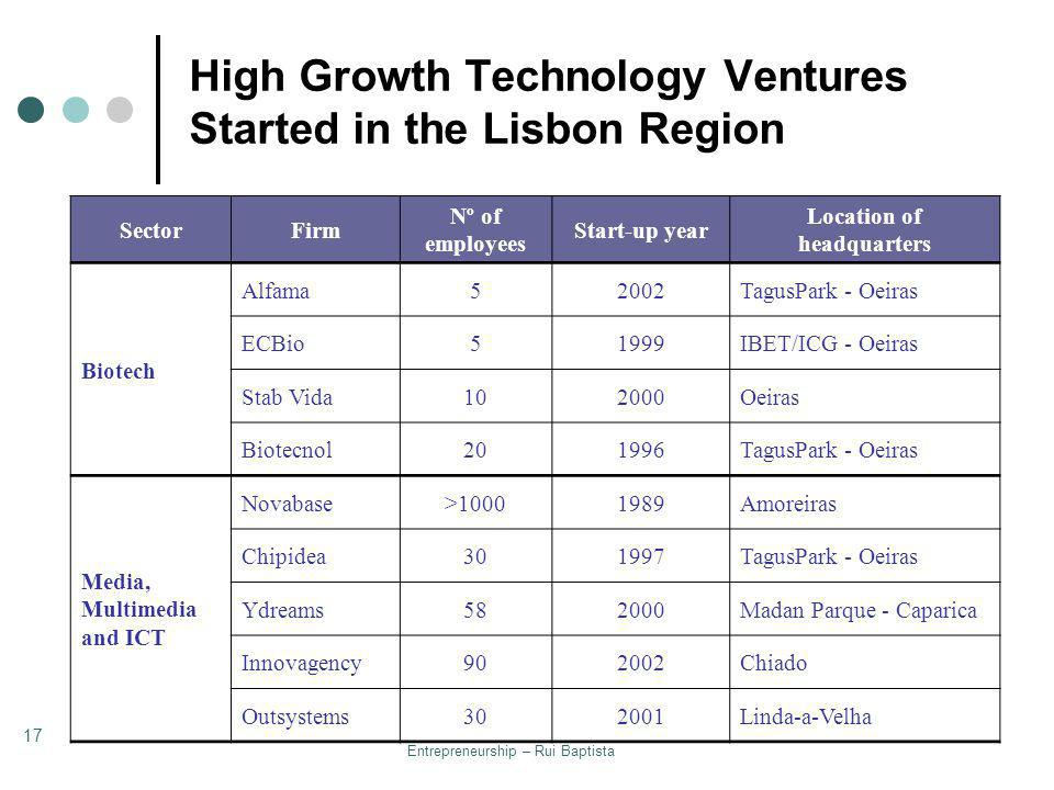 Entrepreneurship – Rui Baptista 17 High Growth Technology Ventures Started in the Lisbon Region SectorFirm Nº of employees Start-up year Location of h