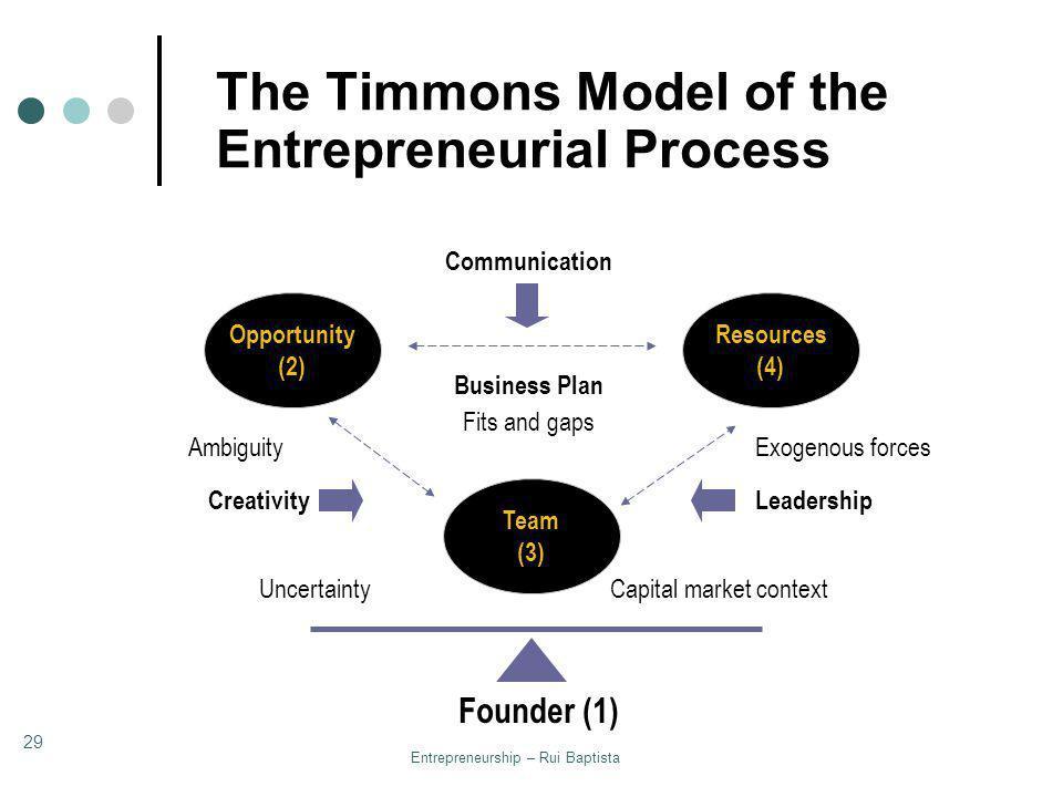 Entrepreneurship – Rui Baptista 29 The Timmons Model of the Entrepreneurial Process Opportunity (2) Resources (4) Team (3) CreativityLeadership Commun