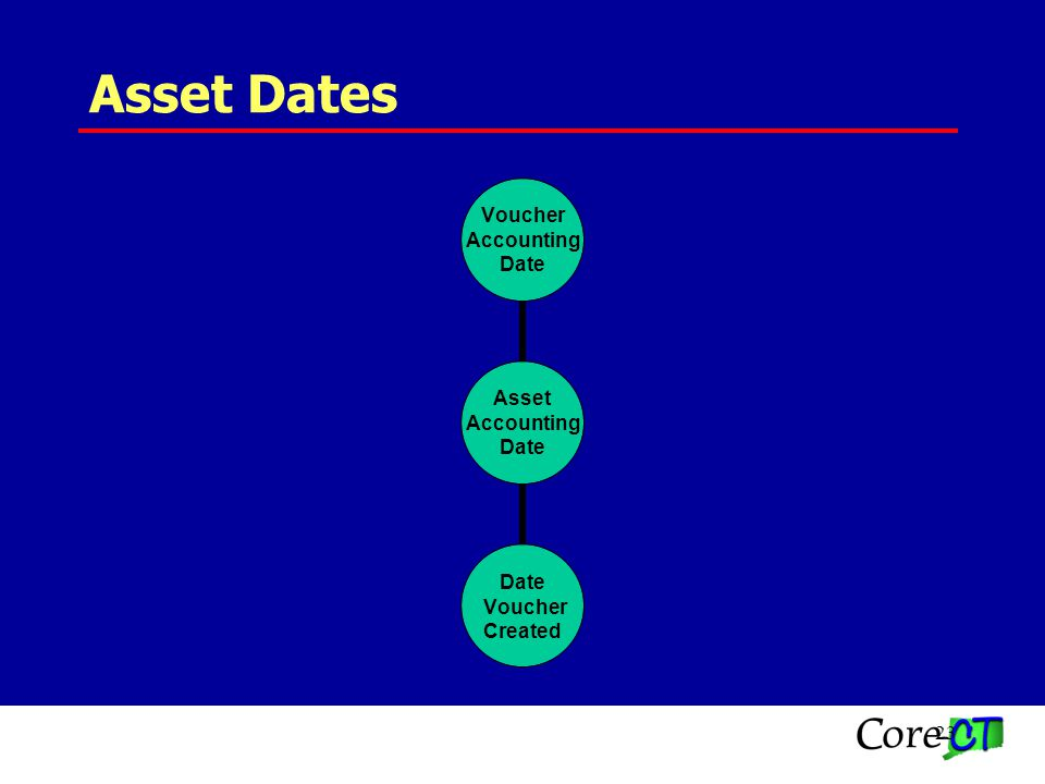 23 Asset Dates Asset Accounting Date Voucher Accounting Date Voucher Created