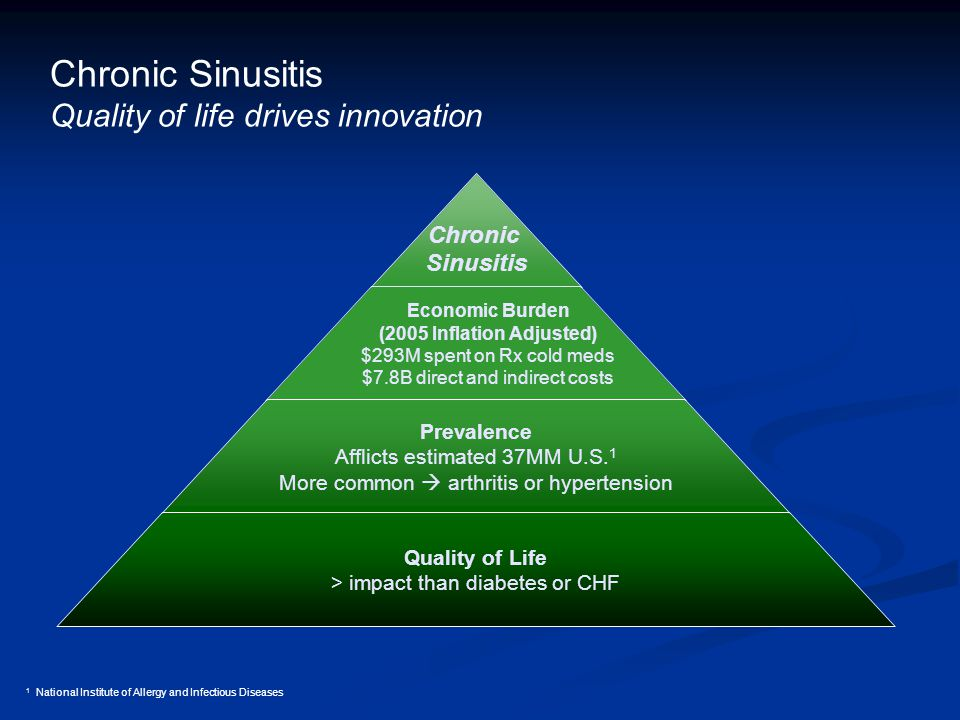 Chronic Sinusitis Economic Burden (2005 Inflation Adjusted) $293M spent on Rx cold meds $7.8B direct and indirect costs Prevalence Afflicts estimated