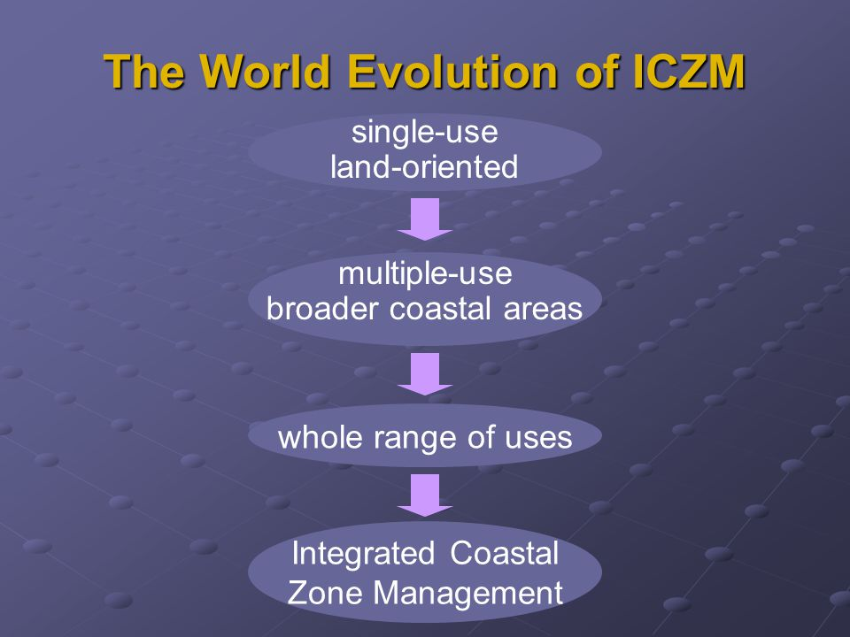 The World Evolution of ICZM land-oriented single-use multiple-use broader coastal areas whole range of uses Integrated Coastal Zone Management