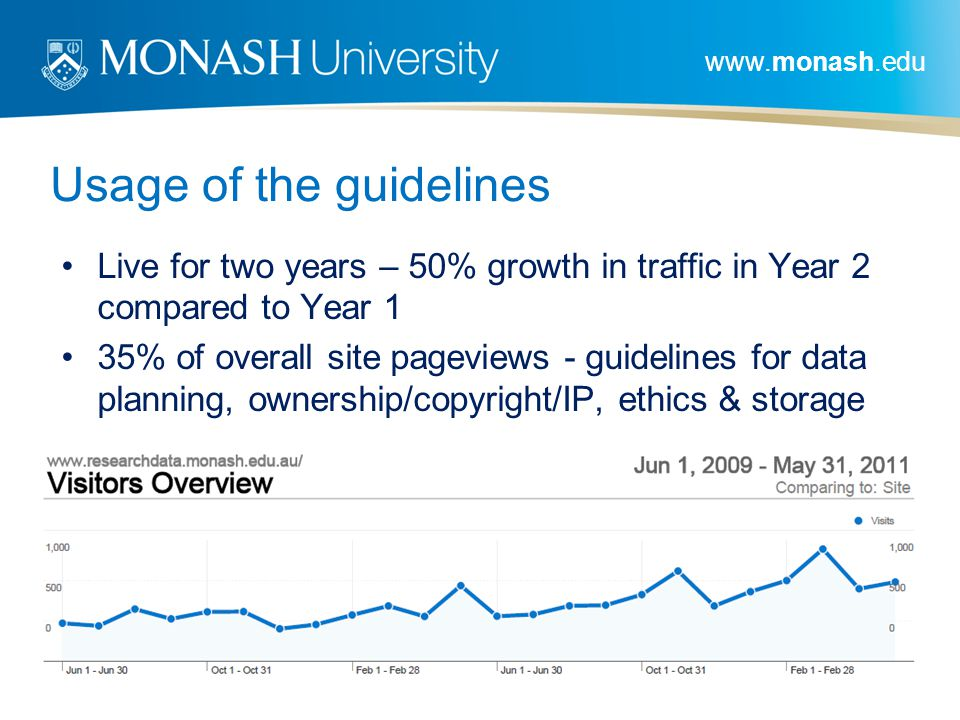 www.monash.edu Usage of the guidelines Live for two years – 50% growth in traffic in Year 2 compared to Year 1 35% of overall site pageviews - guideli