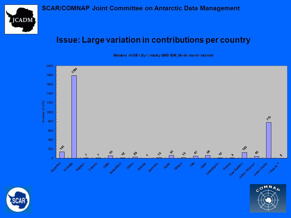 SCAR/COMNAP Joint Committee on Antarctic Data Management Issue: Large variation in contributions per country