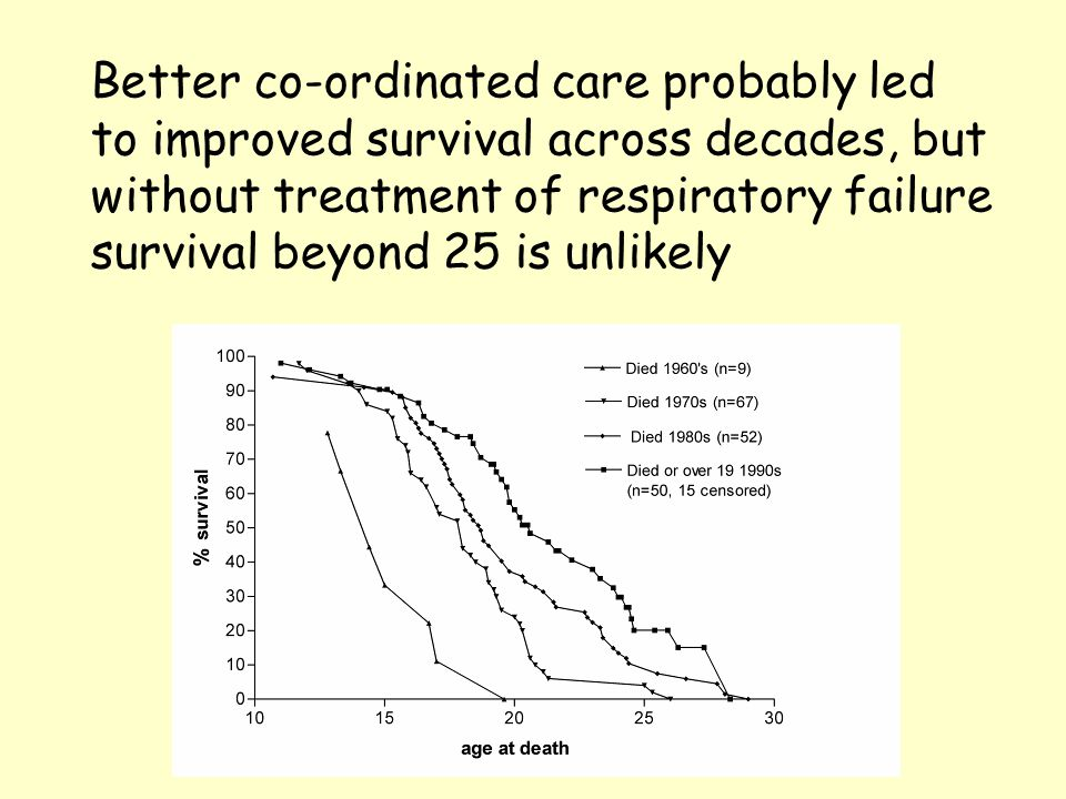 Better co-ordinated care probably led to improved survival across decades, but without treatment of respiratory failure survival beyond 25 is unlikely