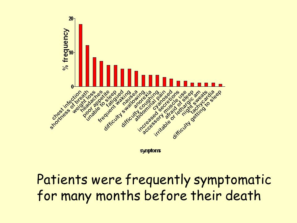 Low FVC and the presence of symptoms predicted time to death