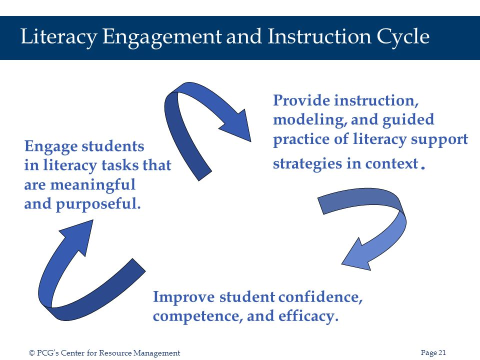 Page 22 © PCGs Center for Resource Management Taking Action Literacy Leadership Model Integrating Literacy and Learning