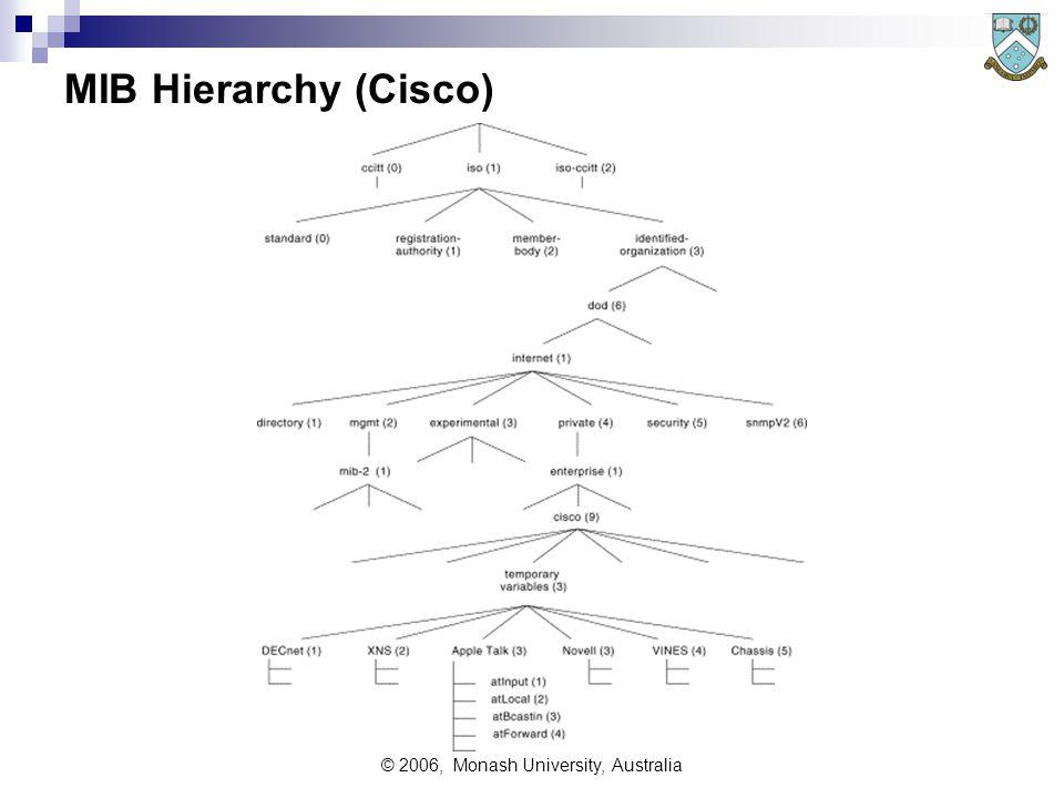 © 2006, Monash University, Australia MIB Hierarchy (Cisco)