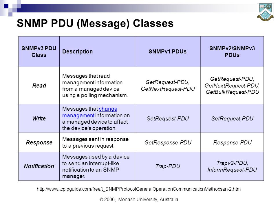 © 2006, Monash University, Australia SNMP PDU (Message) Classes SNMPv3 PDU Class DescriptionSNMPv1 PDUs SNMPv2/SNMPv3 PDUs Read Messages that read management information from a managed device using a polling mechanism.