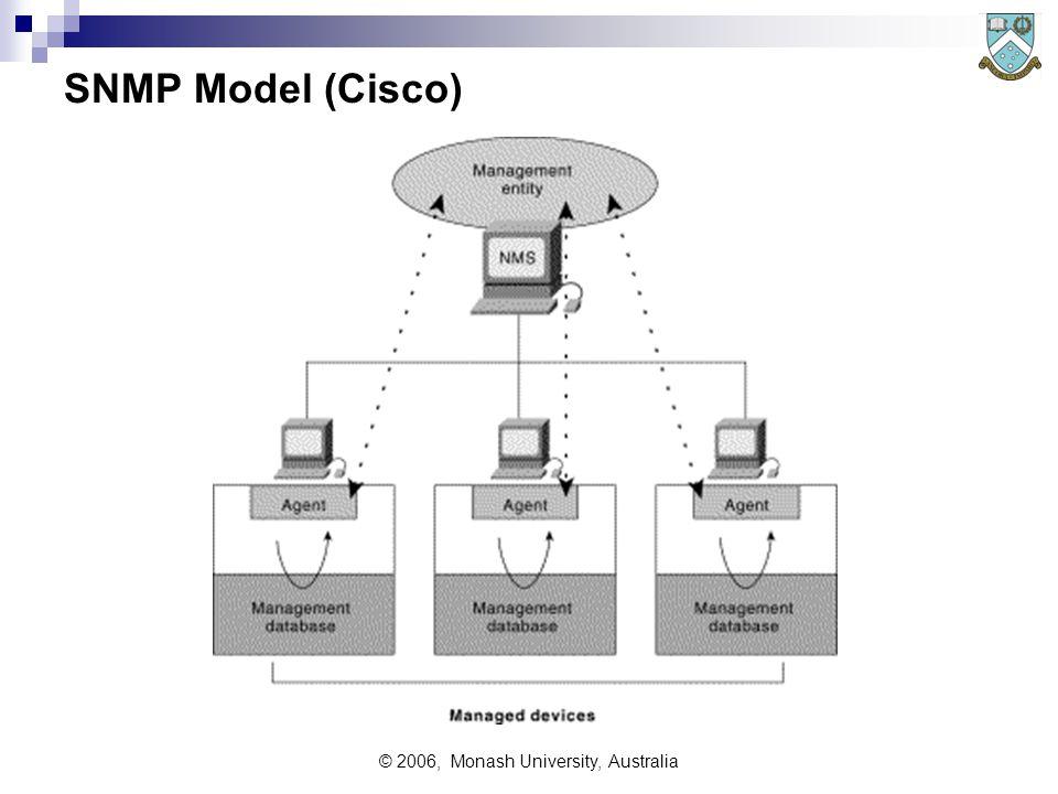 © 2006, Monash University, Australia SNMP Model (Cisco)