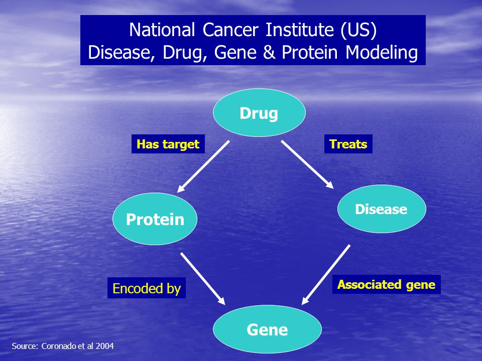 Drug Disease Gene Protein Treats Associated gene Encoded by Has target National Cancer Institute (US) Disease, Drug, Gene & Protein Modeling Source: C