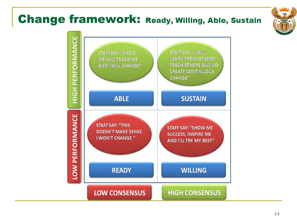 Change framework: Ready, Willing, Able, Sustain 14
