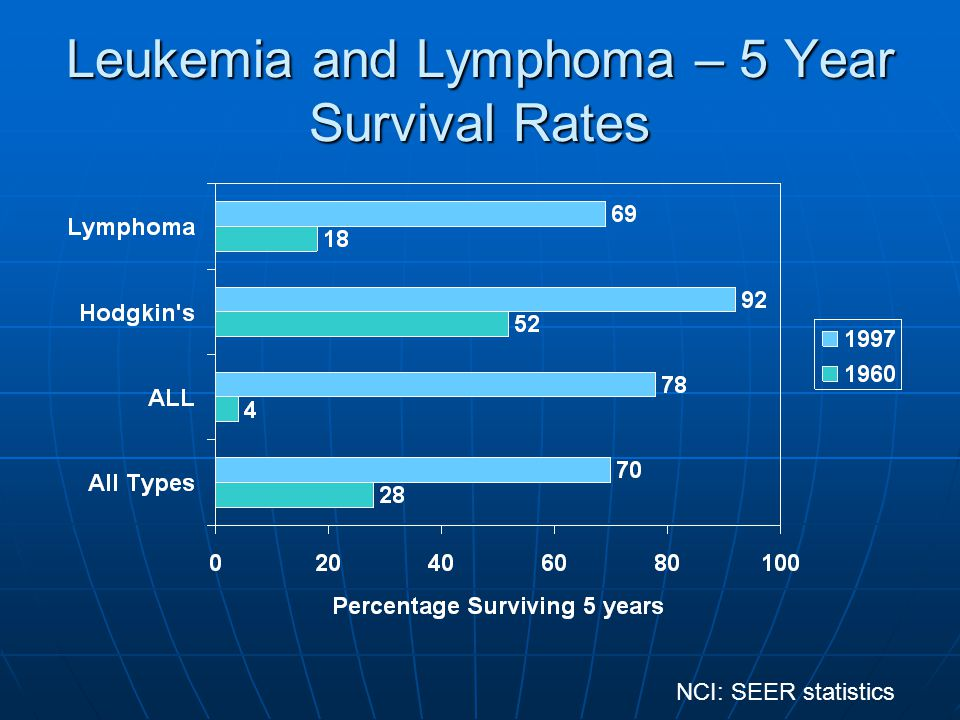 Leukemia and Lymphoma – 5 Year Survival Rates NCI: SEER statistics