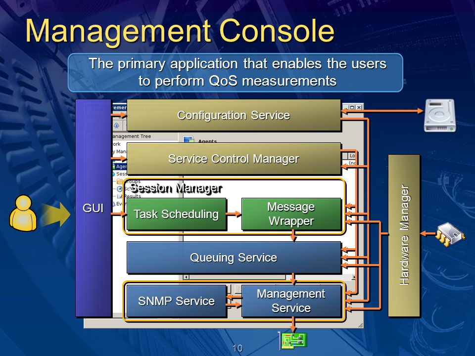 10 Session Manager Management Console The primary application that enables the users to perform QoS measurements GUIGUI Task Scheduling Queuing Servic