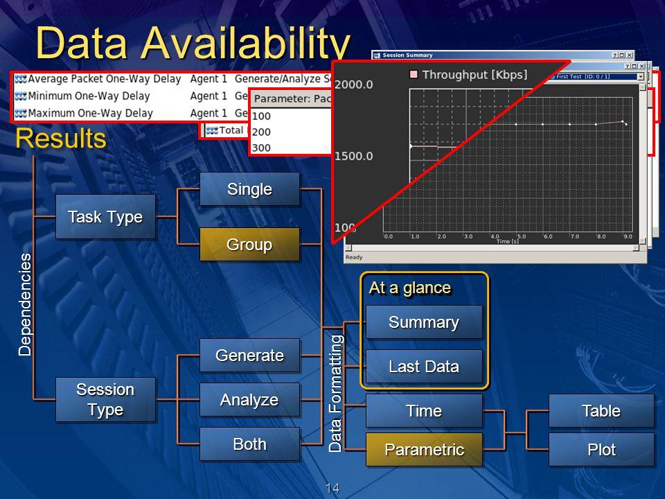 14 Data Availability Dependencies Task Type Session Type SingleSingle GroupGroup GenerateGenerate AnalyzeAnalyze BothBoth SummarySummary Last Data At a glance TimeTime Data Formatting ParametricParametric TableTable PlotPlot