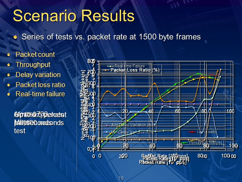 16 Scenario Results Series of tests vs. packet rate at 1500 byte frames Packet count Throughput Delay variation Packet loss ratio 6 million packets pe