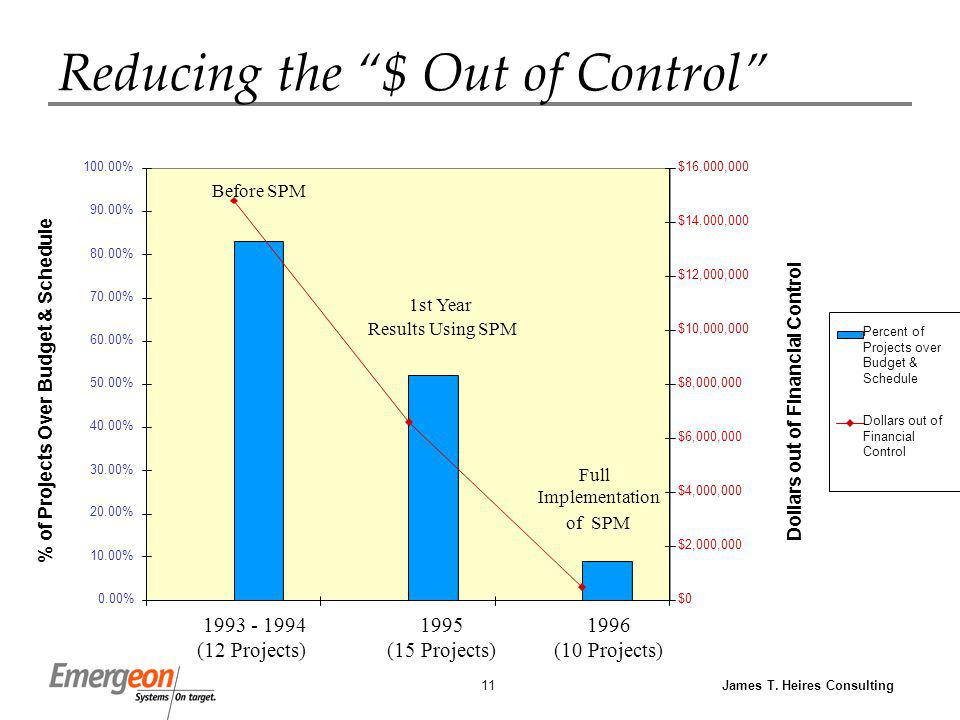 James T. Heires Consulting11 Reducing the $ Out of Control 0.00% 10.00% 20.00% 30.00% 40.00% 50.00% 60.00% 70.00% 80.00% 90.00% 100.00% % of Projects