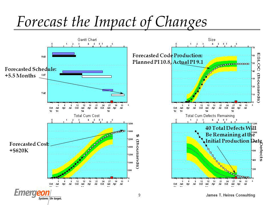 James T. Heires Consulting9 Forecast the Impact of Changes Forecasted Schedule: +5.5 Months Forecasted Cost: +$620K Forecasted Code Production: Planne