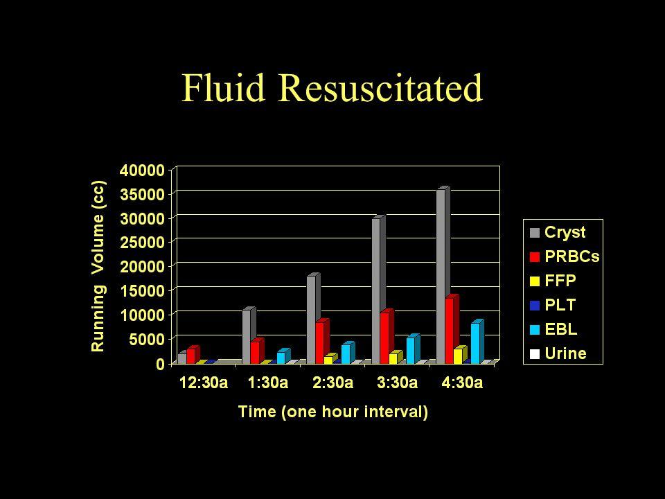 Fluid Resuscitated