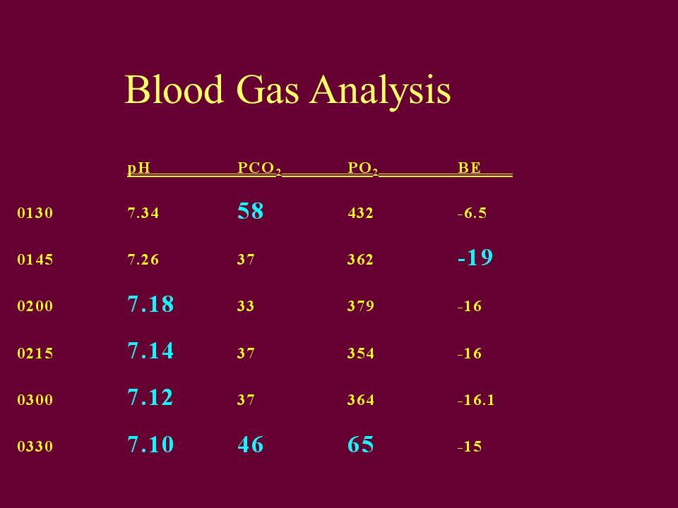 Blood Gas Analysis Post-OP