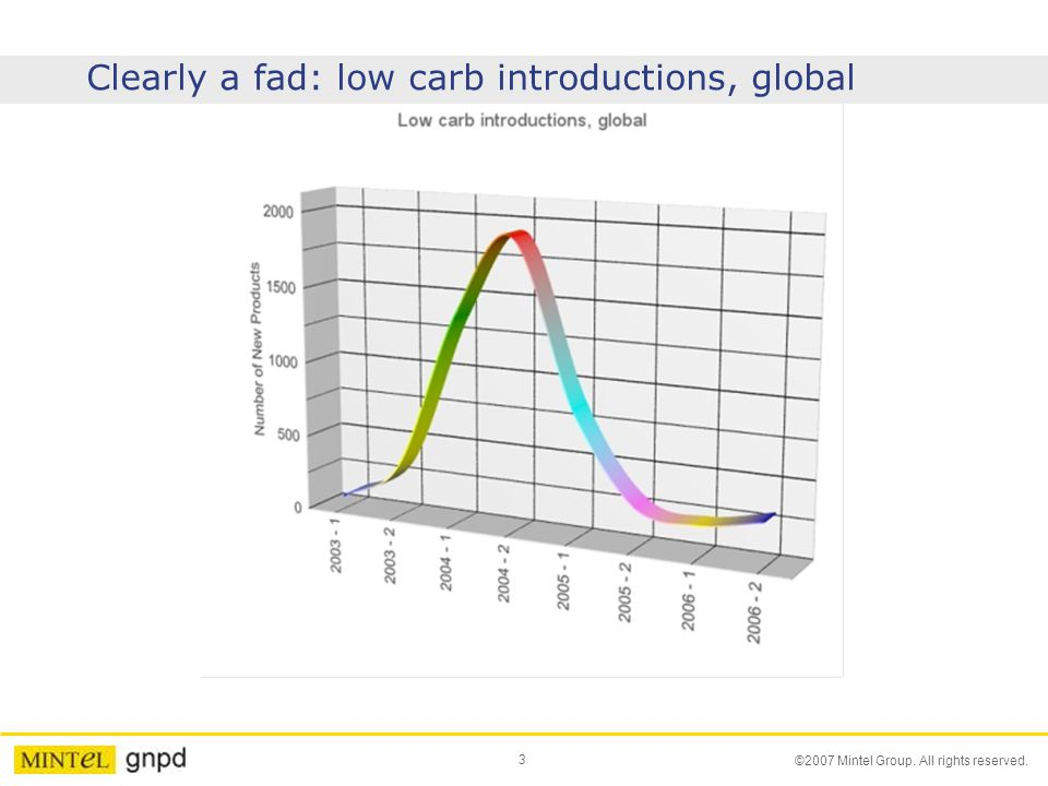 3 ©2007 Mintel Group. All rights reserved. Clearly a fad: low carb introductions, global