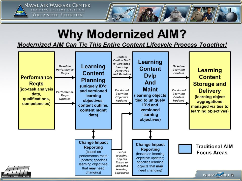 Why Modernized AIM? Modernized AIM Can Tie This Entire Content Lifecycle Process Together!