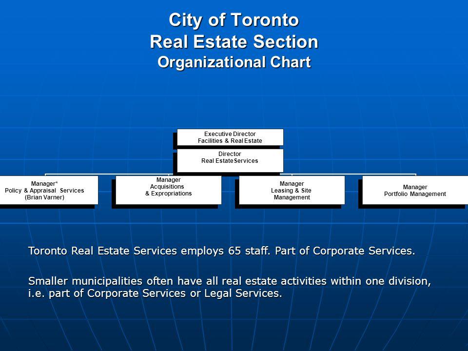 City of Toronto Real Estate Section Organizational Chart Executive Director Facilities & Real Estate Director Real EstateServices Manager* Policy & Ap