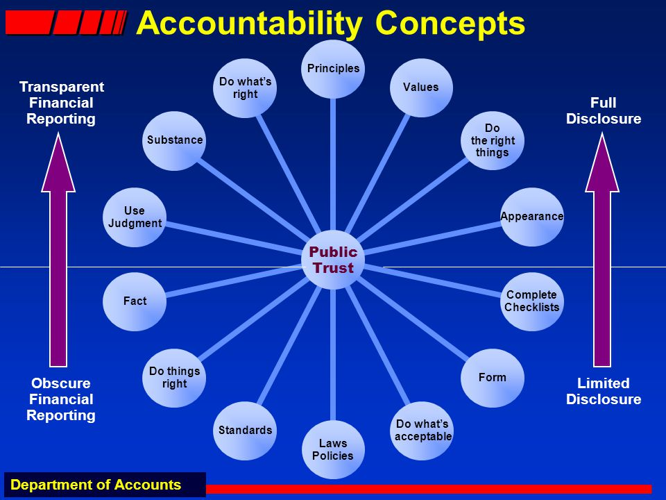 Department of Accounts Accountability Concepts Public Trust PrinciplesValues Do the right things Appearance Complete Checklists Form Do whats acceptable Laws Policies Standards Do things right Fact Use Judgment Substance Do whats right Full Disclosure Limited Disclosure Transparent Financial Reporting Obscure Financial Reporting