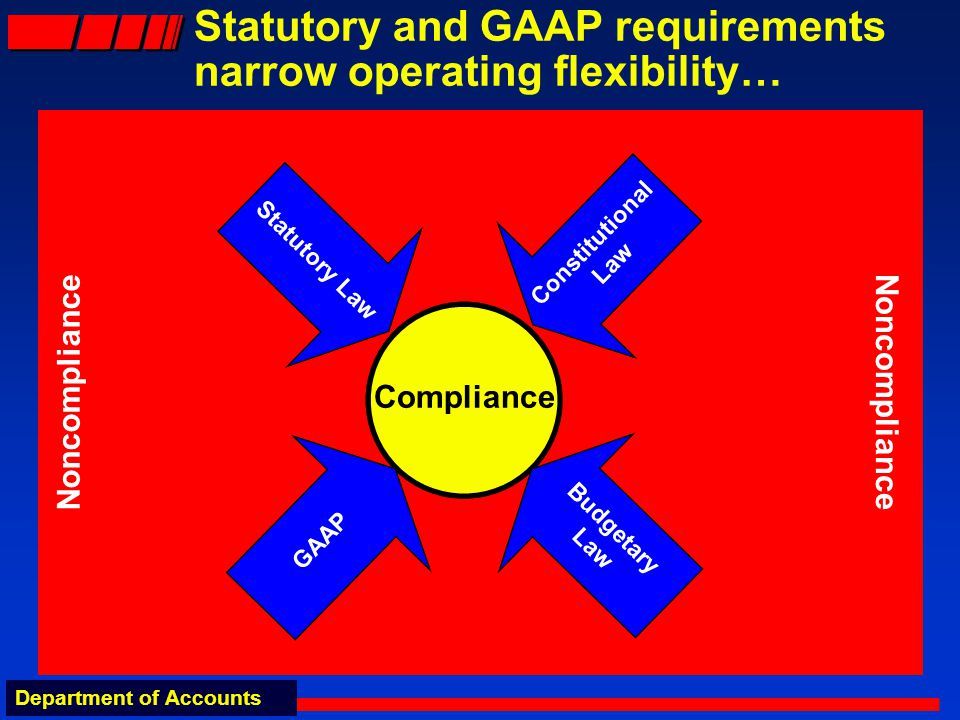 Department of Accounts Statutory and GAAP requirements narrow operating flexibility… Compliance Statutory Law Budgetary Law GAAP Constitutional Law Noncompliance