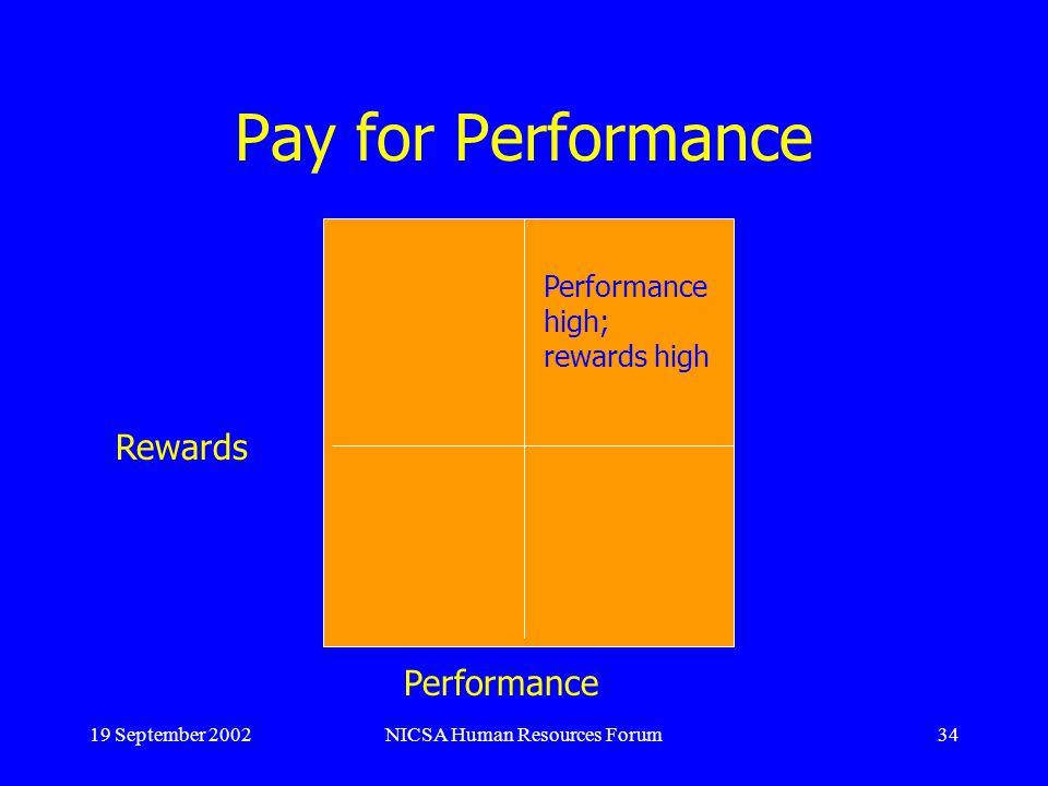 19 September 2002NICSA Human Resources Forum34 Pay for Performance Rewards Performance Performance high; rewards high