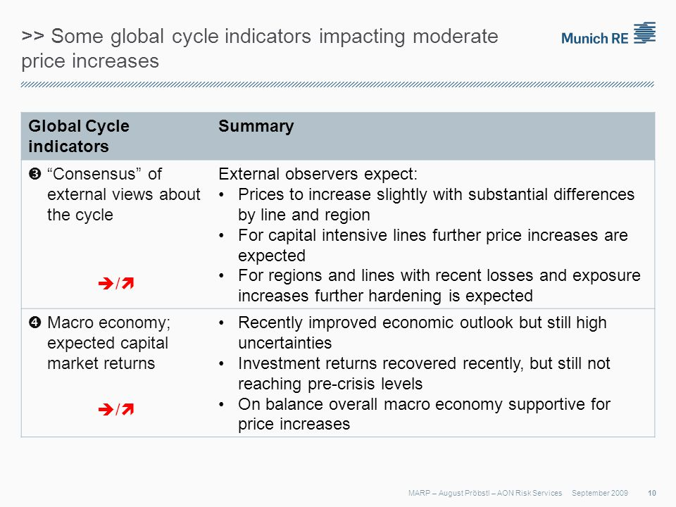 >> Some global cycle indicators impacting moderate price increases September 2009MARP – August Pröbstl – AON Risk Services Global Cycle indicators Summary Consensus of external views about the cycle / External observers expect: Prices to increase slightly with substantial differences by line and region For capital intensive lines further price increases are expected For regions and lines with recent losses and exposure increases further hardening is expected Macro economy; expected capital market returns / Recently improved economic outlook but still high uncertainties Investment returns recovered recently, but still not reaching pre-crisis levels On balance overall macro economy supportive for price increases 10