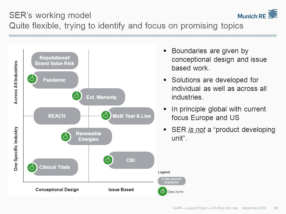SERs working model Quite flexible, trying to identify and focus on promising topics September 2009MARP – August Pröbstl – AON Risk Services Conceptional DesignIssue Based One Specific IndustryAcross All Industries REACH Reputational/ Brand Value Risk Renewable Energies CBI Multi Year & Line Clinical Trials Pandemic Ext.