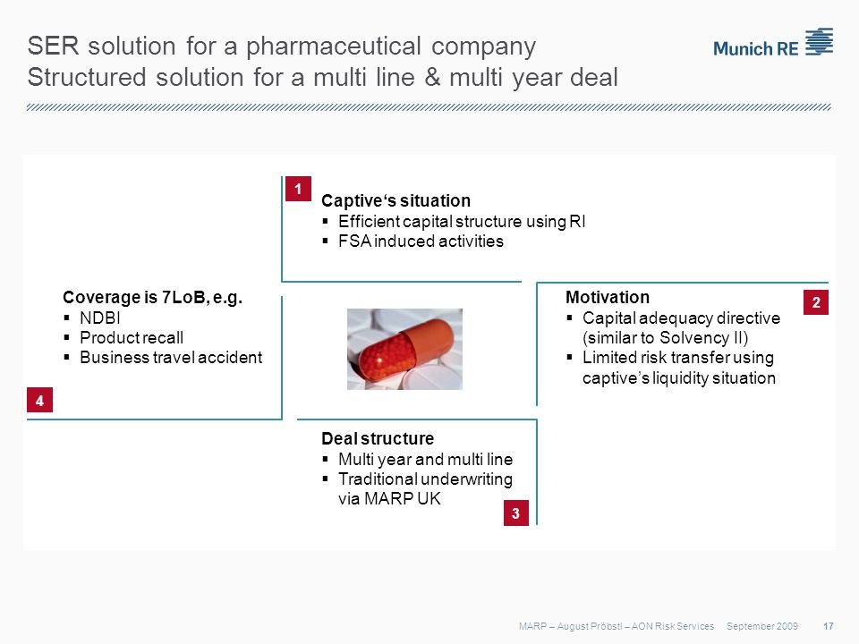 SER solution for a pharmaceutical company Structured solution for a multi line & multi year deal September 2009MARP – August Pröbstl – AON Risk Services 2 3 4 1 Captives situation Efficient capital structure using RI FSA induced activities Motivation Capital adequacy directive (similar to Solvency II) Limited risk transfer using captives liquidity situation Deal structure Multi year and multi line Traditional underwriting via MARP UK Coverage is 7LoB, e.g.