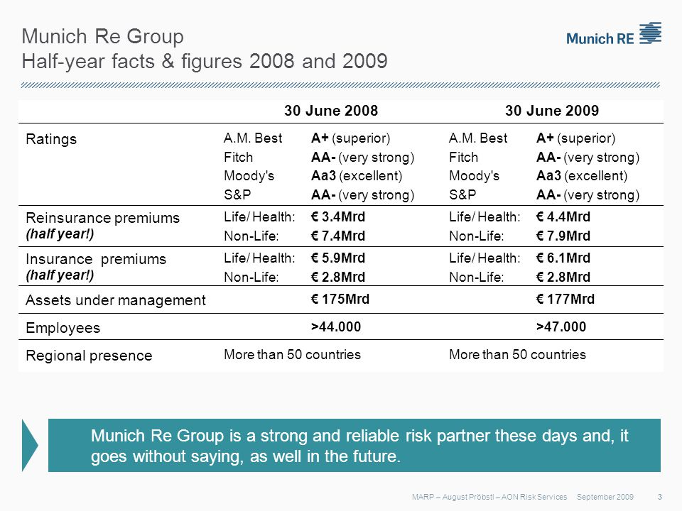 Munich Re Group Half-year facts & figures 2008 and 2009 September 2009MARP – August Pröbstl – AON Risk Services 30 June 2008 30 June 2009 Ratings A.M.
