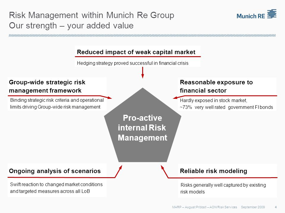 Binding strategic risk criteria and operational limits driving Group-wide risk management Swift reaction to changed market conditions and targeted measures across all LoB Risks generally well captured by existing risk models Hardly exposed in stock market, ~73% very well rated government FI bonds Risk Management within Munich Re Group Our strength – your added value September 2009MARP – August Pröbstl – AON Risk Services Pro-active internal Risk Management Reliable risk modeling Reasonable exposure to financial sector Ongoing analysis of scenarios Group-wide strategic risk management framework Hedging strategy proved successful in financial crisis Reduced impact of weak capital market 4
