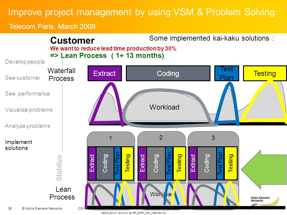 35© Nokia Siemens Networks 2 Extract Test Plan Coding Testing CSI WSE - Delivery Management / Operational Efficiency / C.