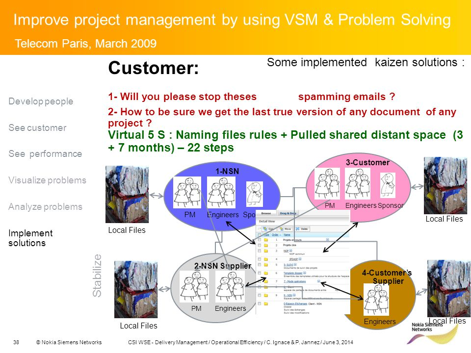 38© Nokia Siemens NetworksCSI WSE - Delivery Management / Operational Efficiency / C.