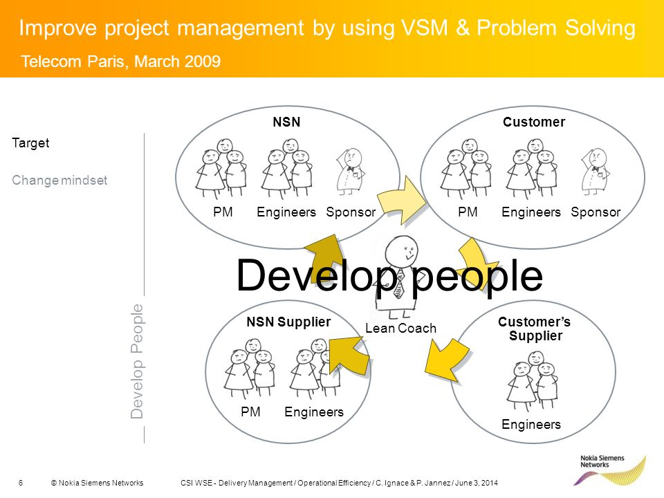 6© Nokia Siemens NetworksCSI WSE - Delivery Management / Operational Efficiency / C.