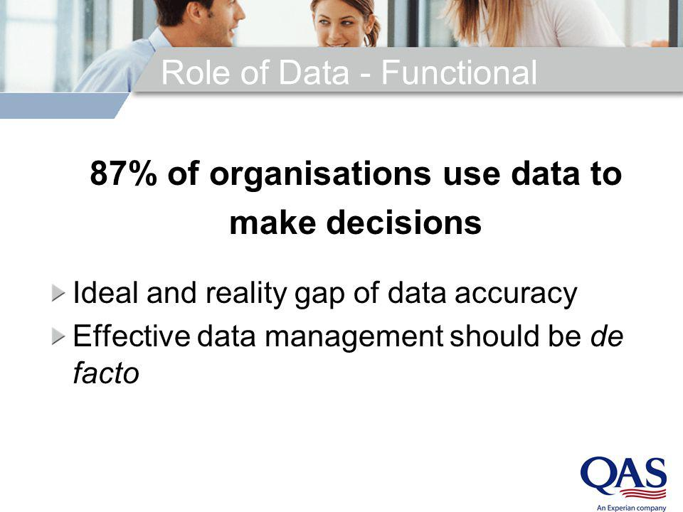 Role of Data – Technical New Technology – Old Processes New Technology – Old Data Applications house data Data is internal representation of customers