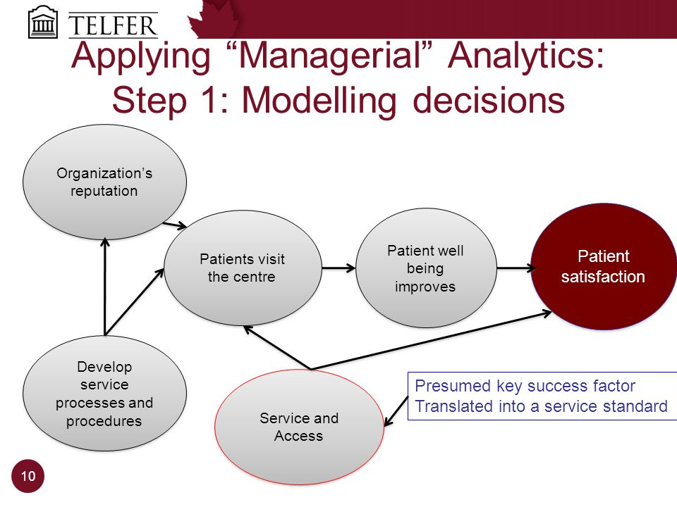 Applying Managerial Analytics: Step 1: Modelling decisions Patient satisfaction Develop service processes and procedures Service and Access Organizations reputation Patients visit the centre Patient well being improves Presumed key success factor Translated into a service standard 10