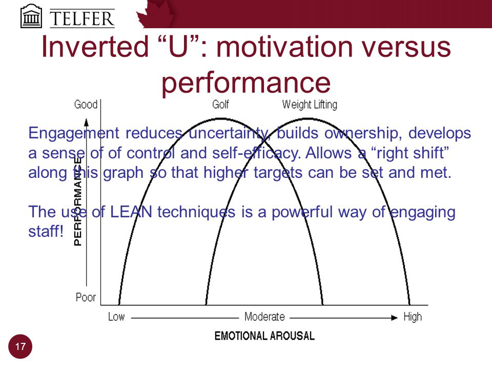 Inverted U: motivation versus performance Engagement reduces uncertainty, builds ownership, develops a sense of of control and self-efficacy.