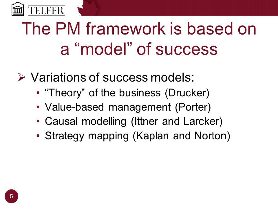 Planning for Success: A simple logic model Inputsactivitiesoutputsoutcomes 6