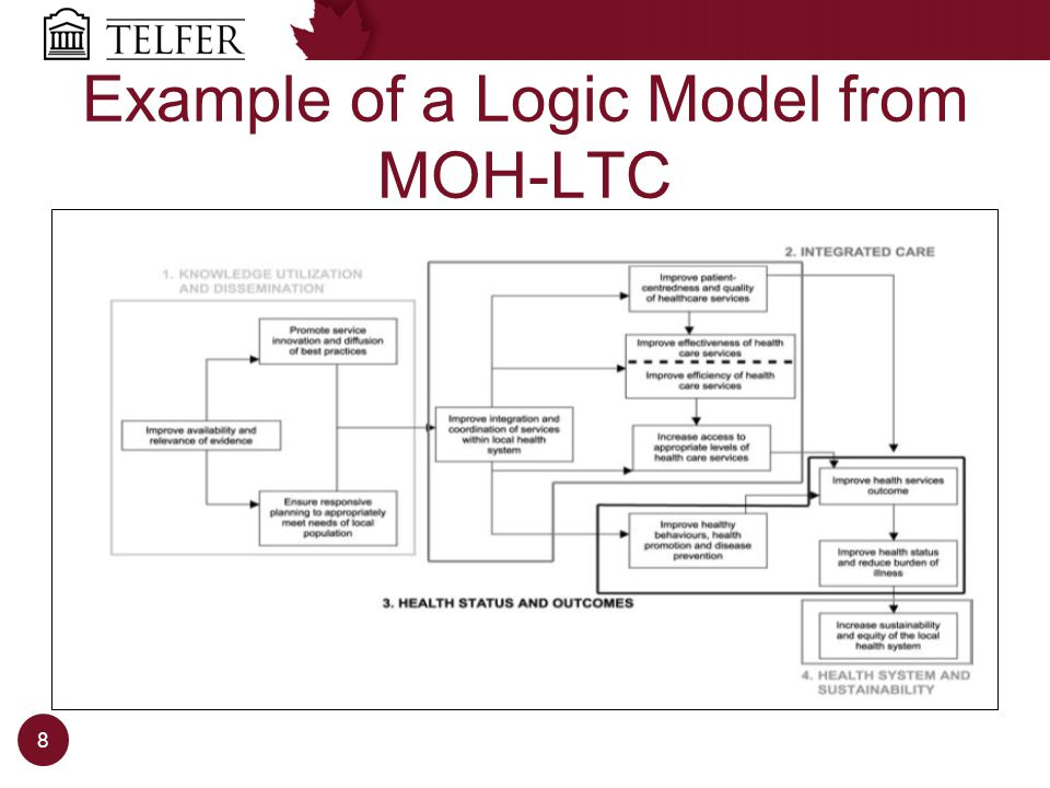 Example of a Logic Model from MOH-LTC 8