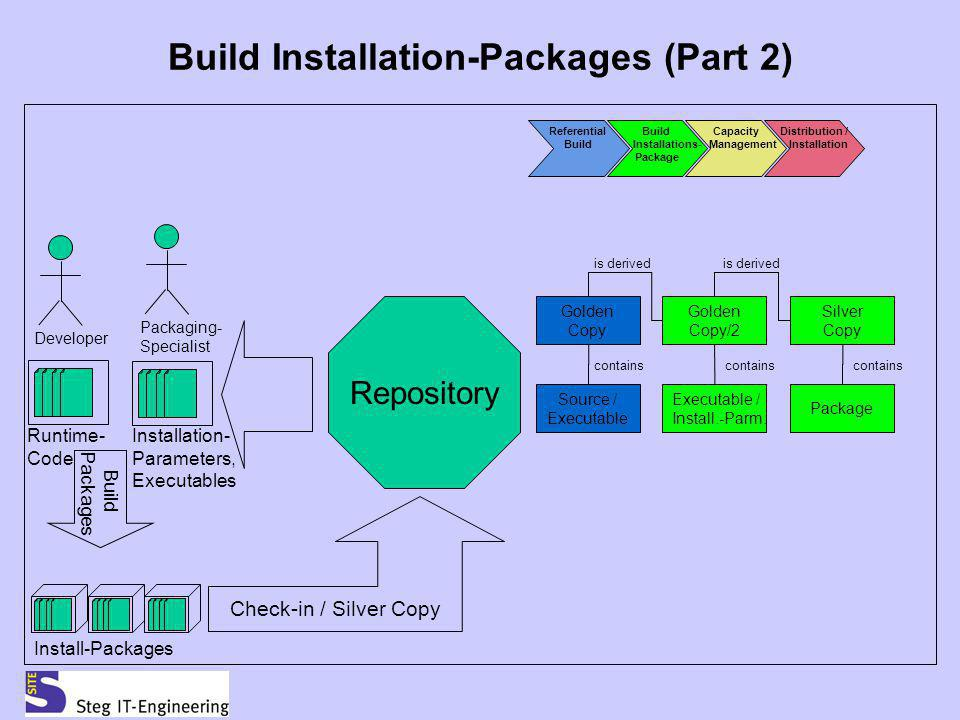 Build Installation-Packages (Part 2) Runtime- Code Repository Developer Build Packages Check-in / Silver Copy Packaging- Specialist Package Installati