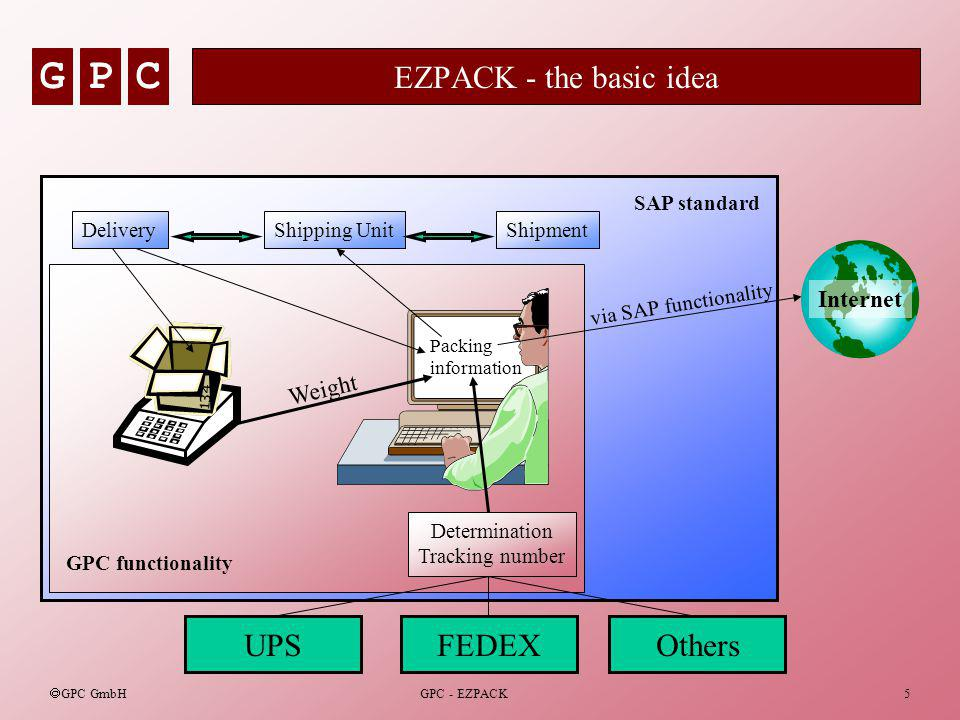 GPC GPC GmbH GPC - EZPACK5 EZPACK - the basic idea GPC functionality SAP standard DeliveryShipping UnitShipment UPSFEDEXOthers Packing information Internet Weight via SAP functionality Determination Tracking number